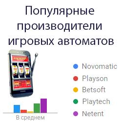 Популярные игровые автоматы: рейтинг производителей